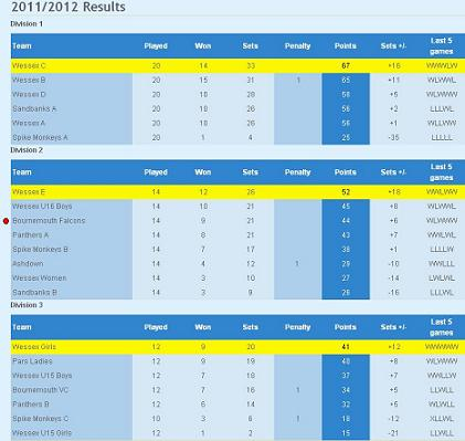 League Results 2011-12