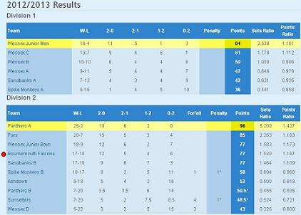 League Results 2012-13